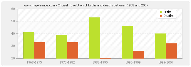 Choisel : Evolution of births and deaths between 1968 and 2007