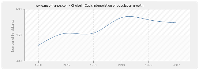 Choisel : Cubic interpolation of population growth