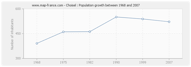 Population Choisel