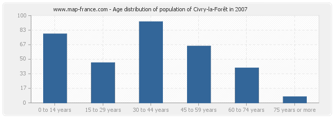 Age distribution of population of Civry-la-Forêt in 2007