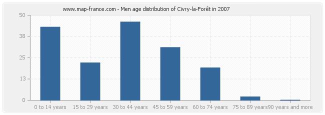 Men age distribution of Civry-la-Forêt in 2007