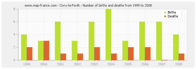 Civry-la-Forêt : Number of births and deaths from 1999 to 2008