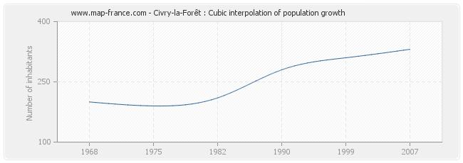 Civry-la-Forêt : Cubic interpolation of population growth