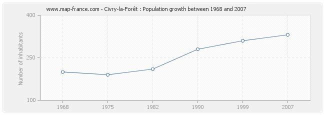 Population Civry-la-Forêt