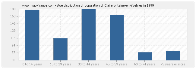 Age distribution of population of Clairefontaine-en-Yvelines in 1999
