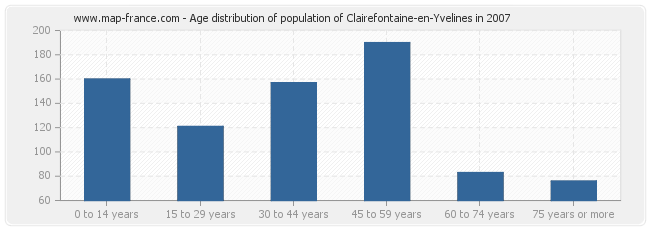 Age distribution of population of Clairefontaine-en-Yvelines in 2007