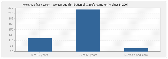 Women age distribution of Clairefontaine-en-Yvelines in 2007