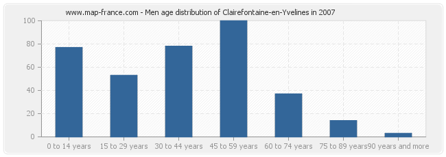 Men age distribution of Clairefontaine-en-Yvelines in 2007