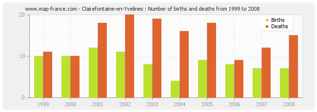 Clairefontaine-en-Yvelines : Number of births and deaths from 1999 to 2008