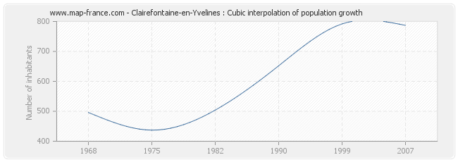 Clairefontaine-en-Yvelines : Cubic interpolation of population growth