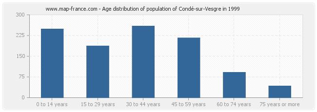 Age distribution of population of Condé-sur-Vesgre in 1999