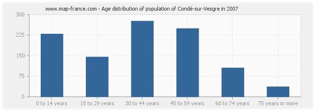 Age distribution of population of Condé-sur-Vesgre in 2007
