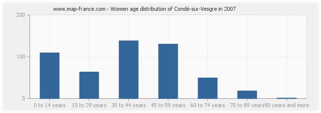 Women age distribution of Condé-sur-Vesgre in 2007