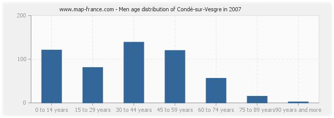 Men age distribution of Condé-sur-Vesgre in 2007