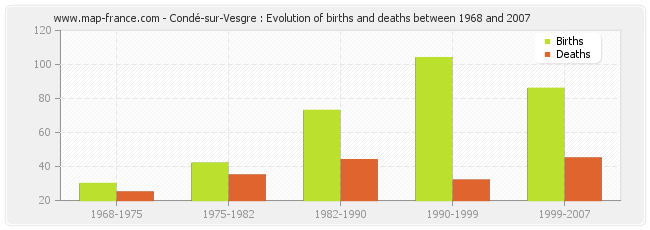 Condé-sur-Vesgre : Evolution of births and deaths between 1968 and 2007