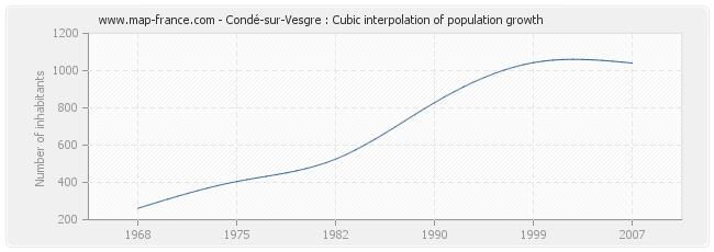 Condé-sur-Vesgre : Cubic interpolation of population growth