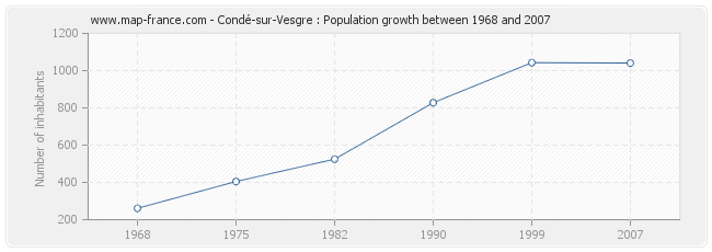 Population Condé-sur-Vesgre