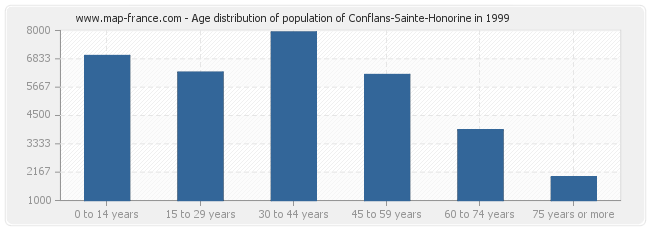 Age distribution of population of Conflans-Sainte-Honorine in 1999