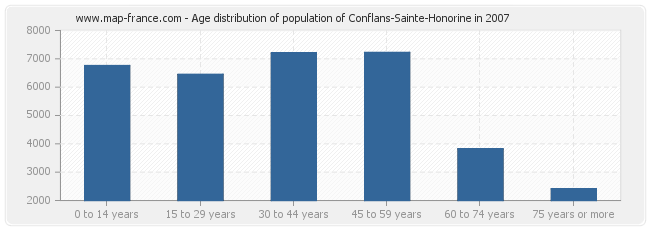 Age distribution of population of Conflans-Sainte-Honorine in 2007