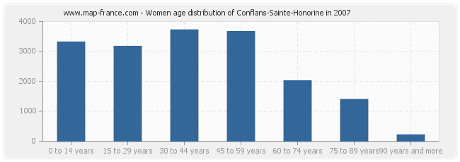 Women age distribution of Conflans-Sainte-Honorine in 2007