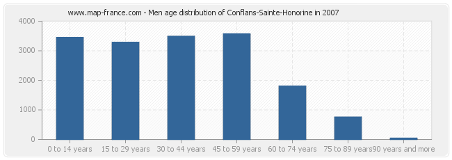 Men age distribution of Conflans-Sainte-Honorine in 2007