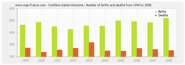 Conflans-Sainte-Honorine : Number of births and deaths from 1999 to 2008