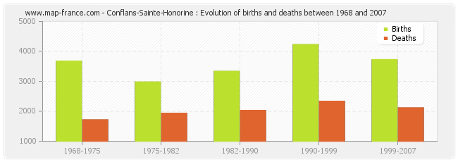 Conflans-Sainte-Honorine : Evolution of births and deaths between 1968 and 2007