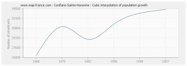 Conflans-Sainte-Honorine : Cubic interpolation of population growth