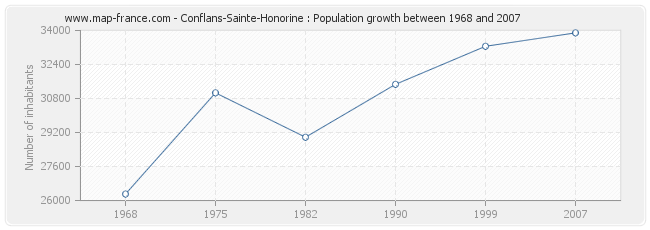 Population Conflans-Sainte-Honorine