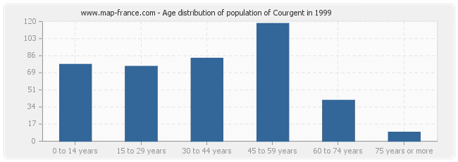 Age distribution of population of Courgent in 1999