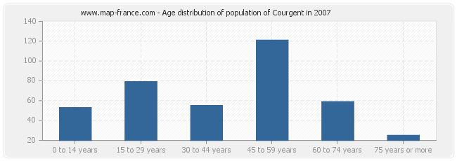 Age distribution of population of Courgent in 2007