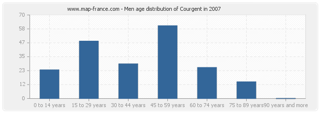 Men age distribution of Courgent in 2007