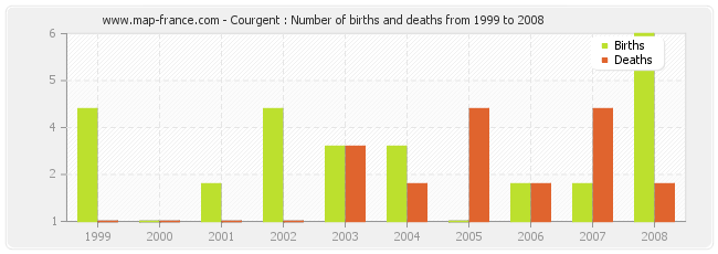 Courgent : Number of births and deaths from 1999 to 2008