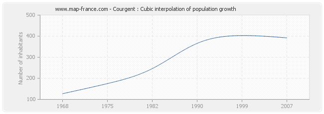 Courgent : Cubic interpolation of population growth