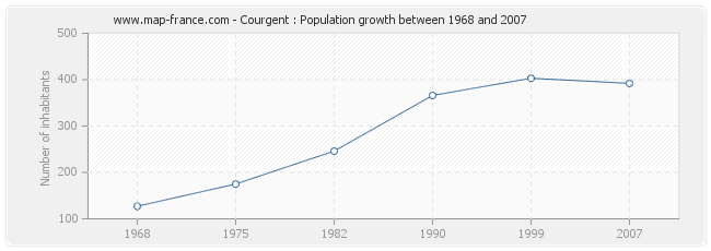 Population Courgent