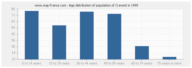 Age distribution of population of Cravent in 1999
