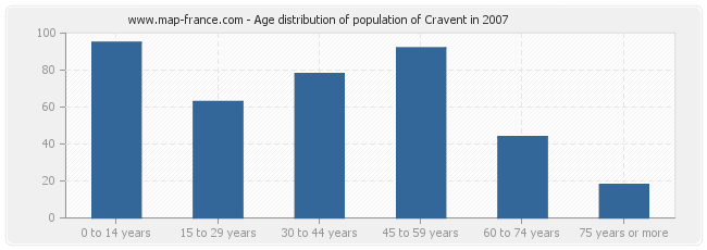 Age distribution of population of Cravent in 2007