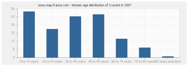 Women age distribution of Cravent in 2007