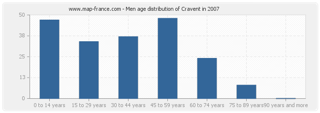 Men age distribution of Cravent in 2007