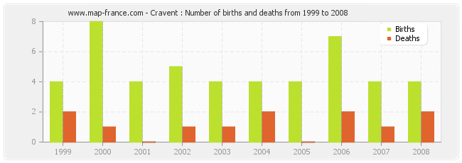 Cravent : Number of births and deaths from 1999 to 2008