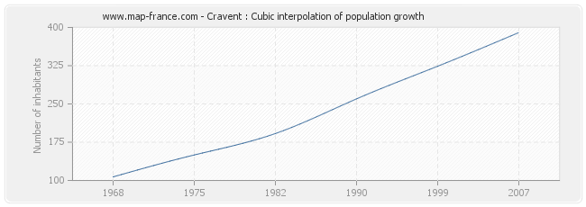 Cravent : Cubic interpolation of population growth