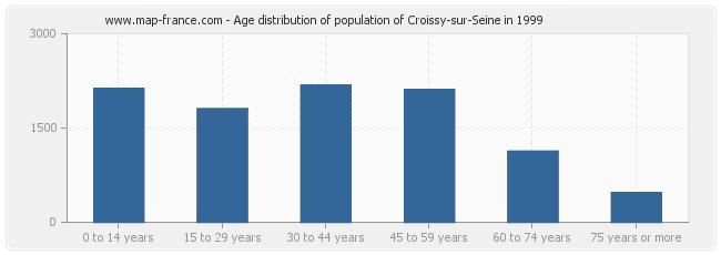 Age distribution of population of Croissy-sur-Seine in 1999