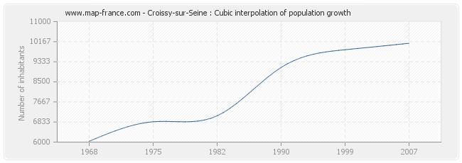 Croissy-sur-Seine : Cubic interpolation of population growth