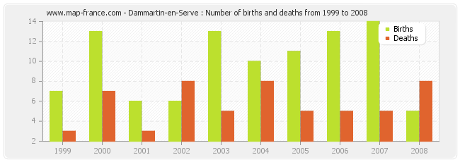 Dammartin-en-Serve : Number of births and deaths from 1999 to 2008