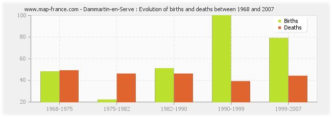 Dammartin-en-Serve : Evolution of births and deaths between 1968 and 2007