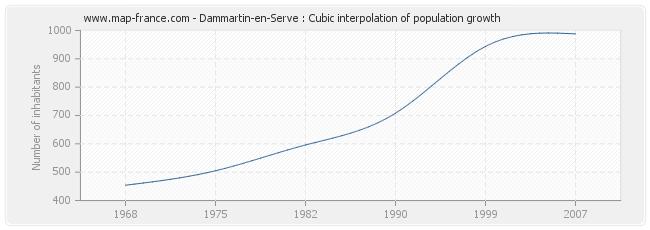Dammartin-en-Serve : Cubic interpolation of population growth