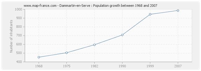 Population Dammartin-en-Serve