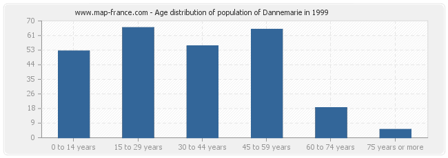 Age distribution of population of Dannemarie in 1999
