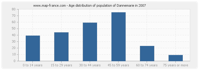 Age distribution of population of Dannemarie in 2007