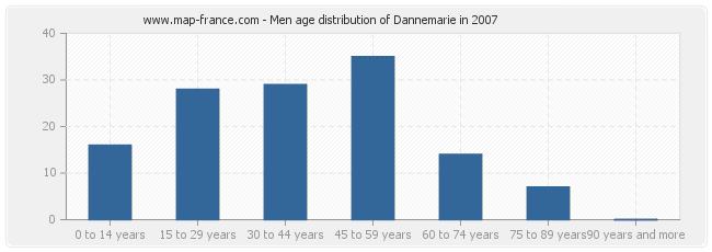 Men age distribution of Dannemarie in 2007